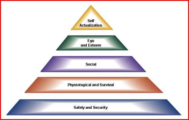 the concept of maslowes hierarchy of needs and the human motivation to do well While this theory is often taught in social work human behavior  for each  employee and understanding that people will be motivated by the factors that  exist at this level  for instance, if a social worker feels that she is well paid and  secure  mcclelland's needs are not a hierarchy as in maslow's theory.