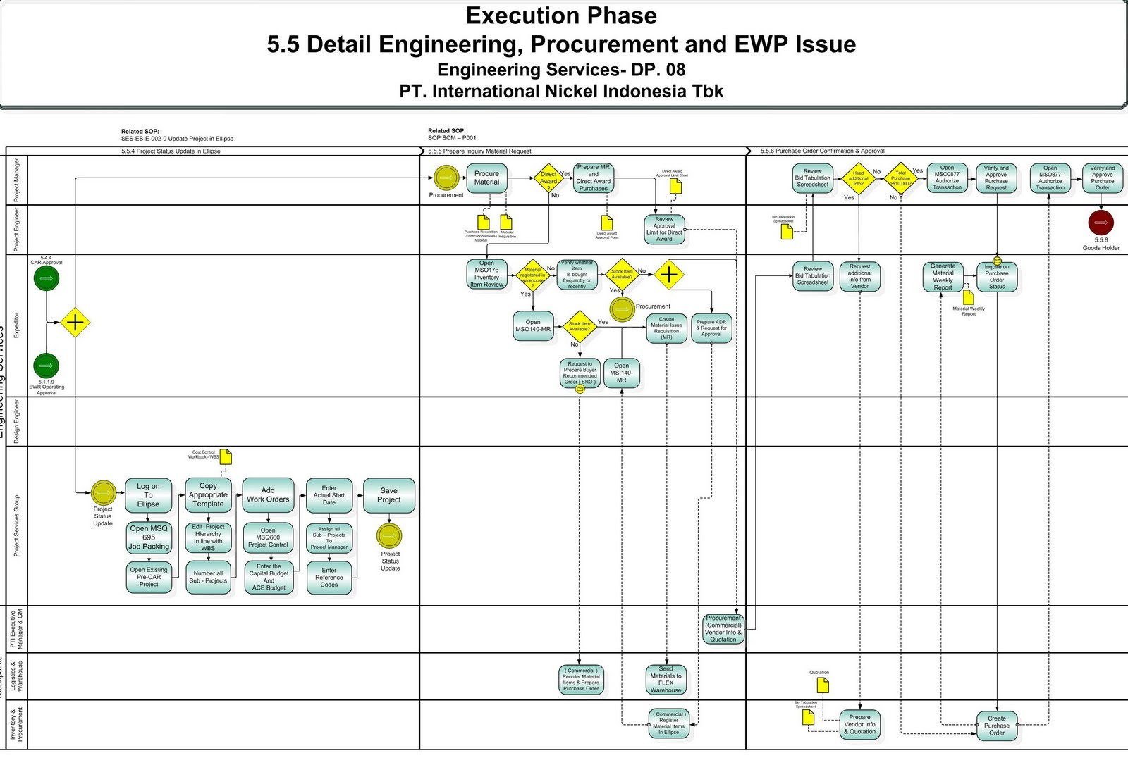 Procurement Process Sap Procurement Process Flow